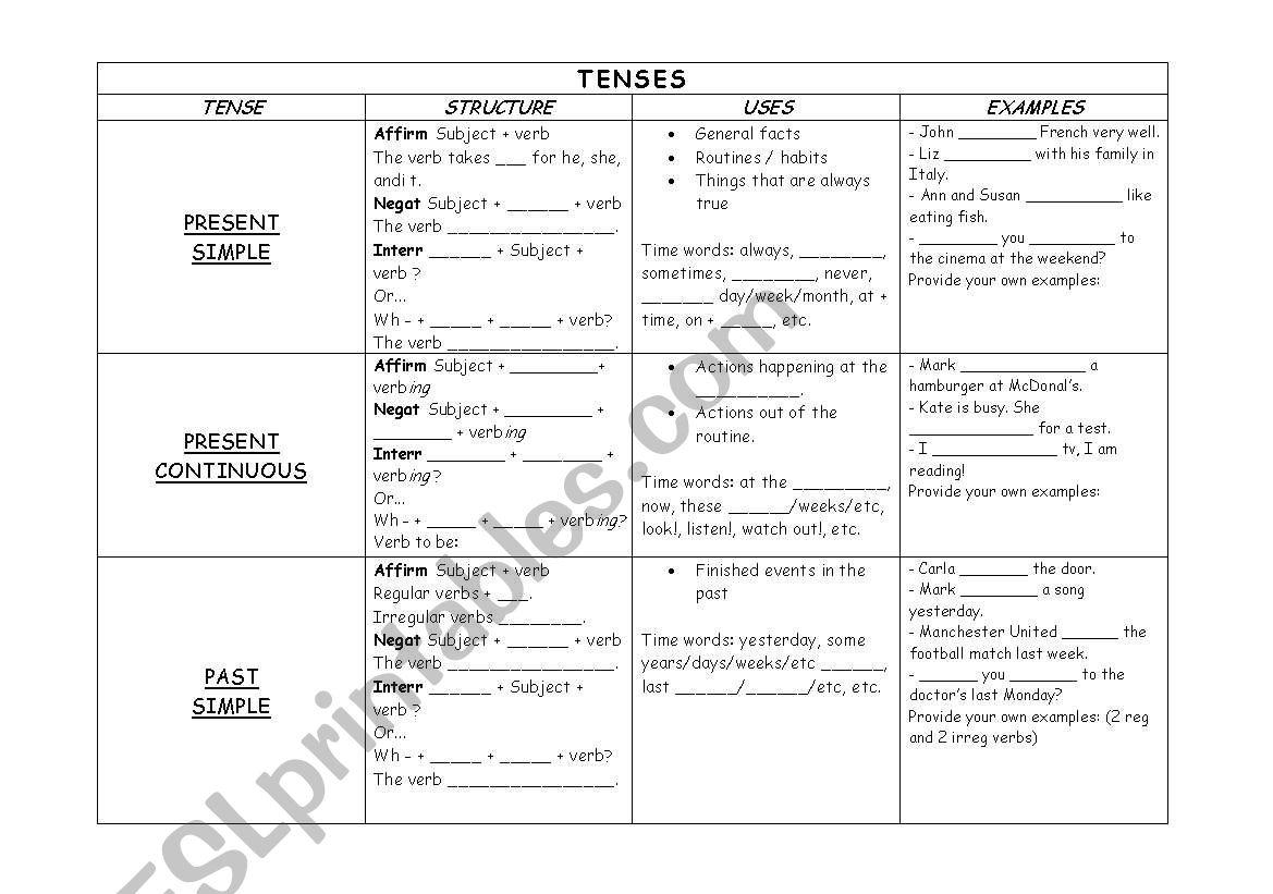 Chart Tenses Pre Intermediate Intermediate
