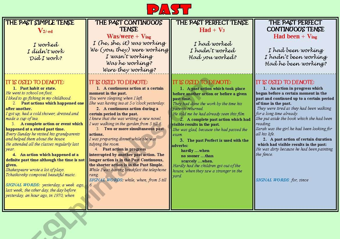 Past Tenses Table