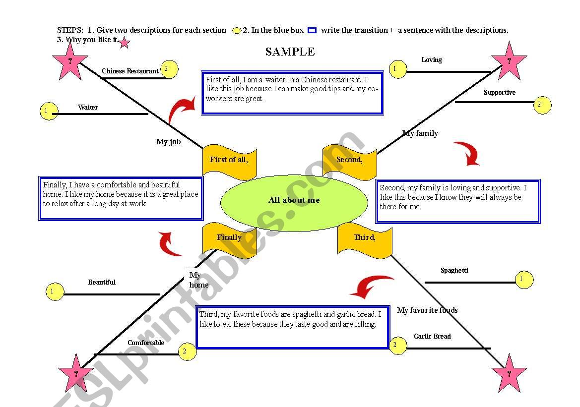 All Language Skills Organizational Map With Transitions