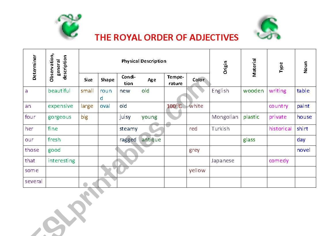 The Royal Order Of Adjectives