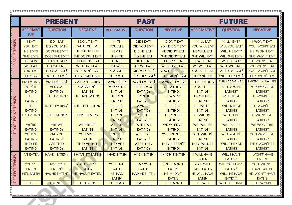 Chart Of Tenses With Examples
