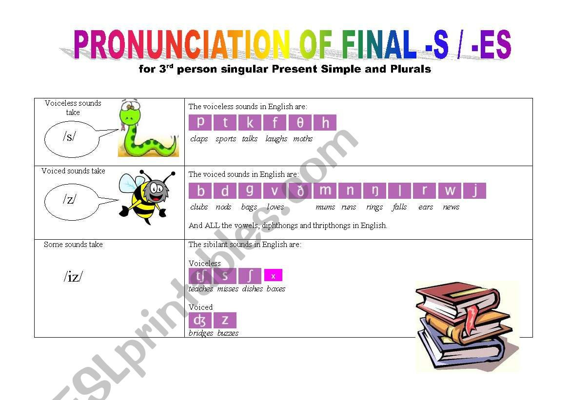 Pronunciation Of Final S Es