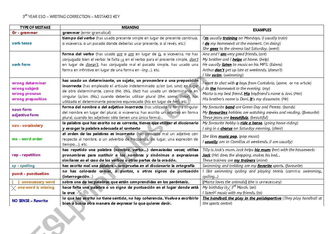Rubric For Use Of English And Vocabulary Mistakes In