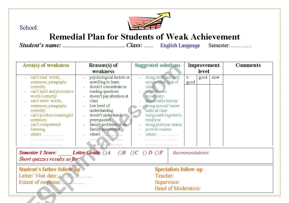 Remedial Plan For Weak Ss