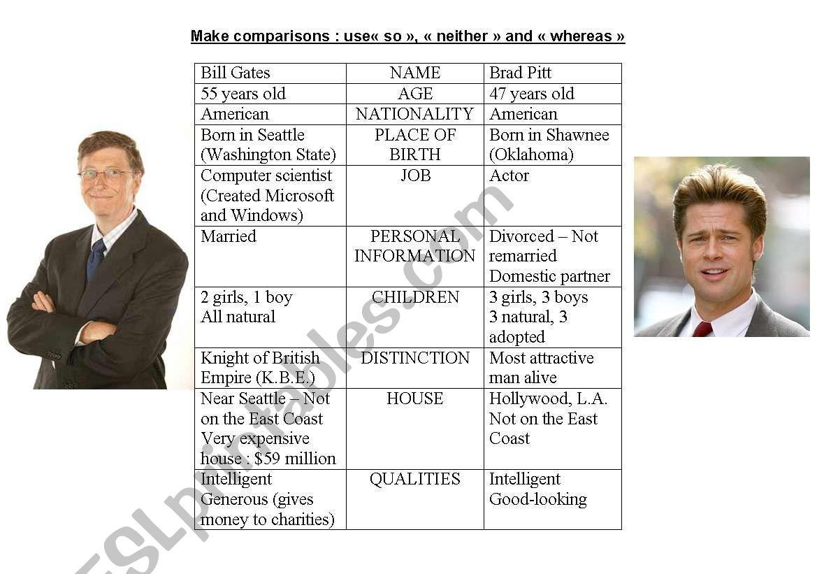 Make Comparisons With Brad Pitt And Bill Gates
