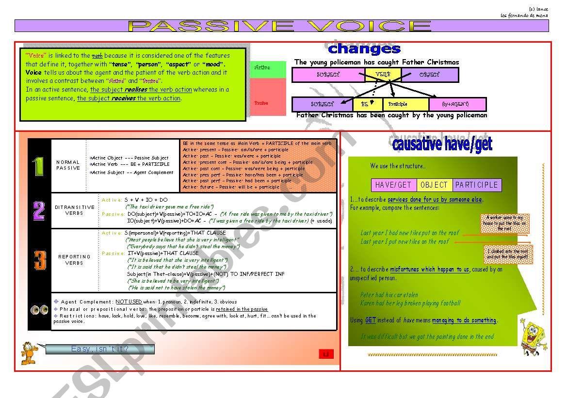 Passive Voice Chart