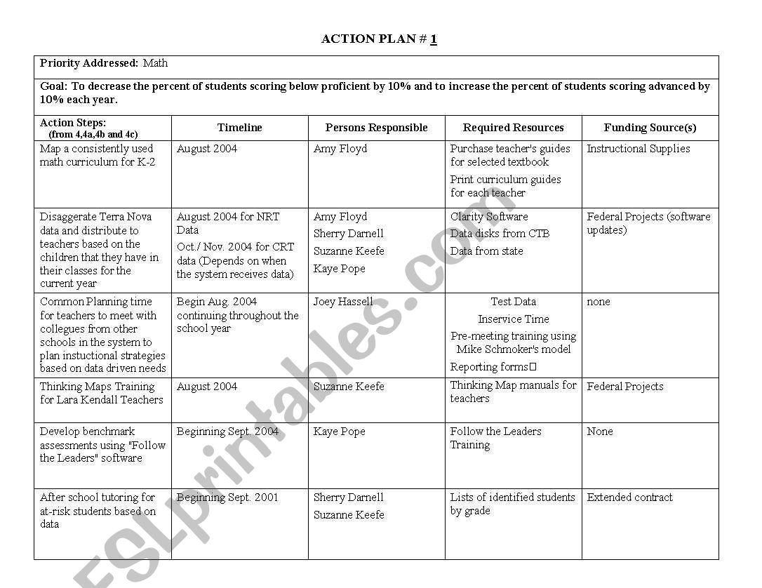 Action Plan Sample