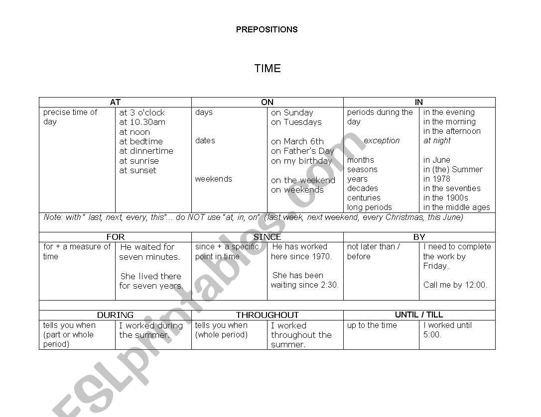 Preposition Overview Charts