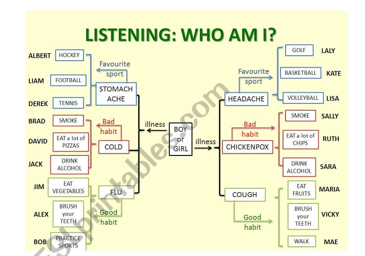 Listening Who Am I