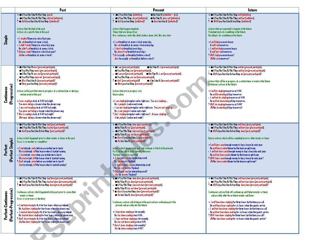 Verb Tense Chart With Example Sentences And Bullet