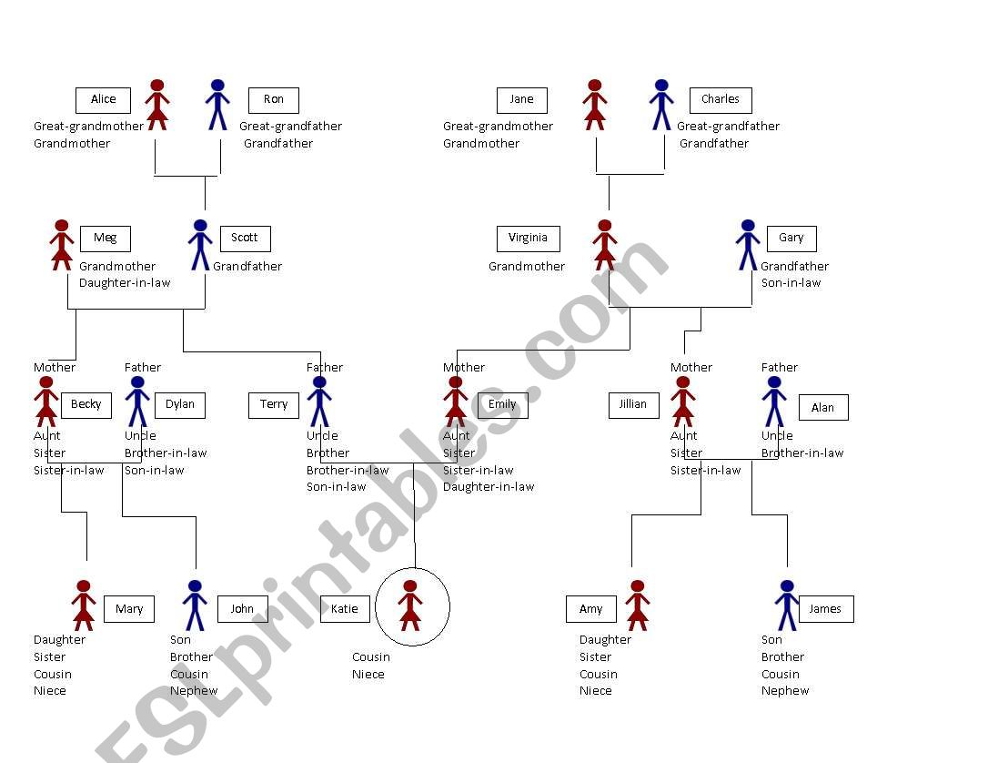 Family Relationships Chart Amp Activity