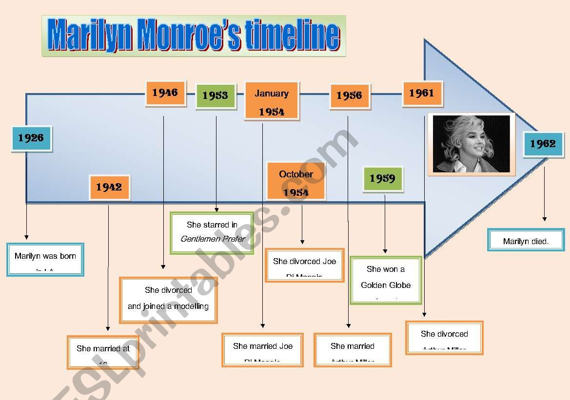 Marilyn S Biography And Timeline