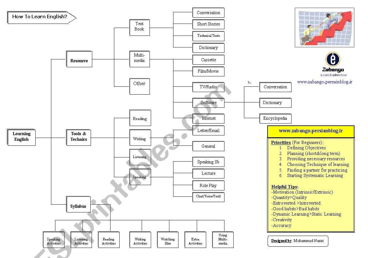 Esl Chart