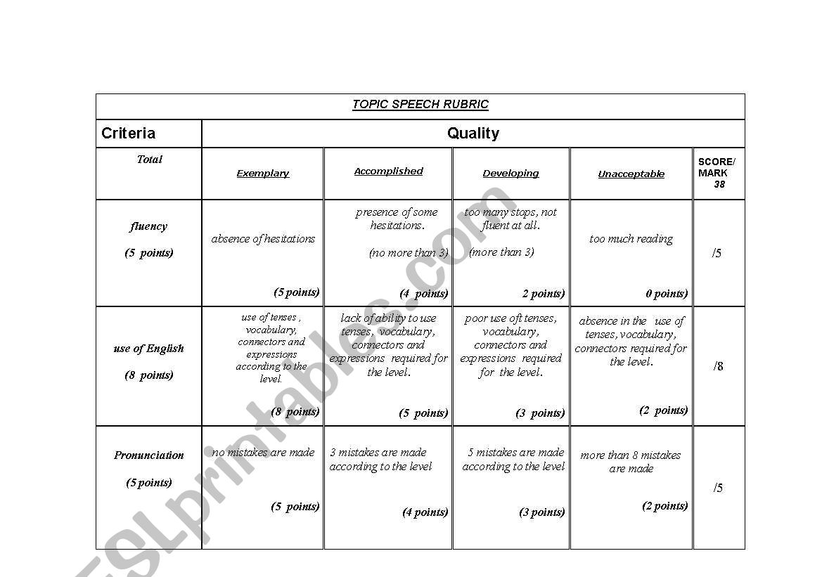 Rubric To Assess Ora Work 2