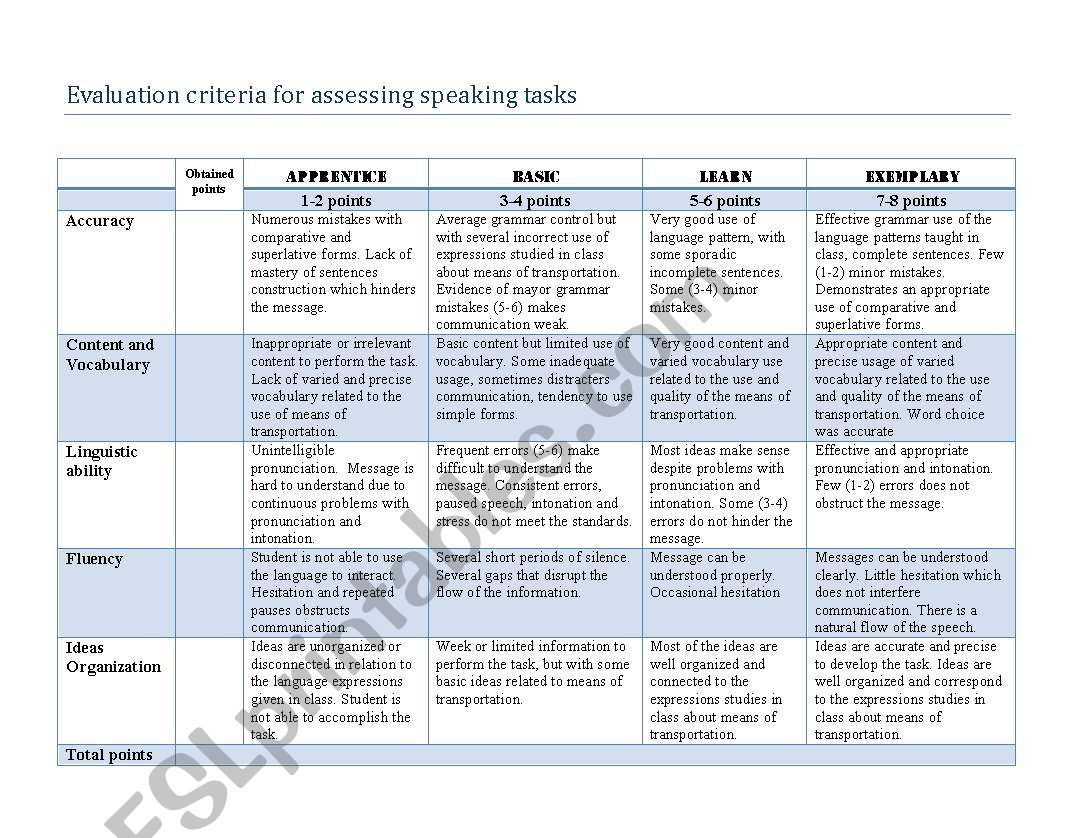 Speaking Rubric