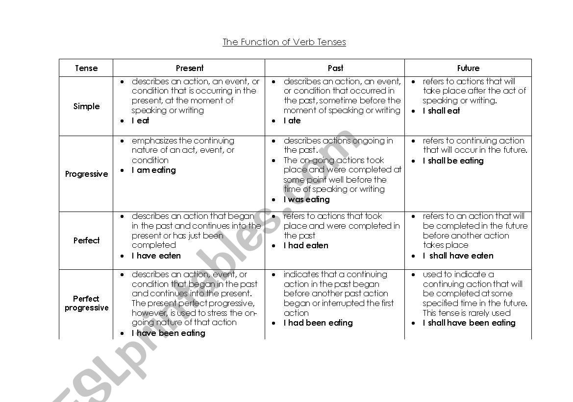 Chart For Verb Tenses