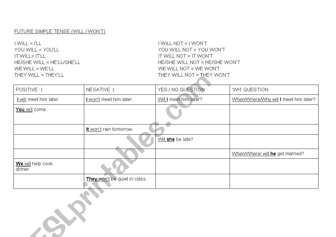 Future Simple Will Won T Revision Worksheet