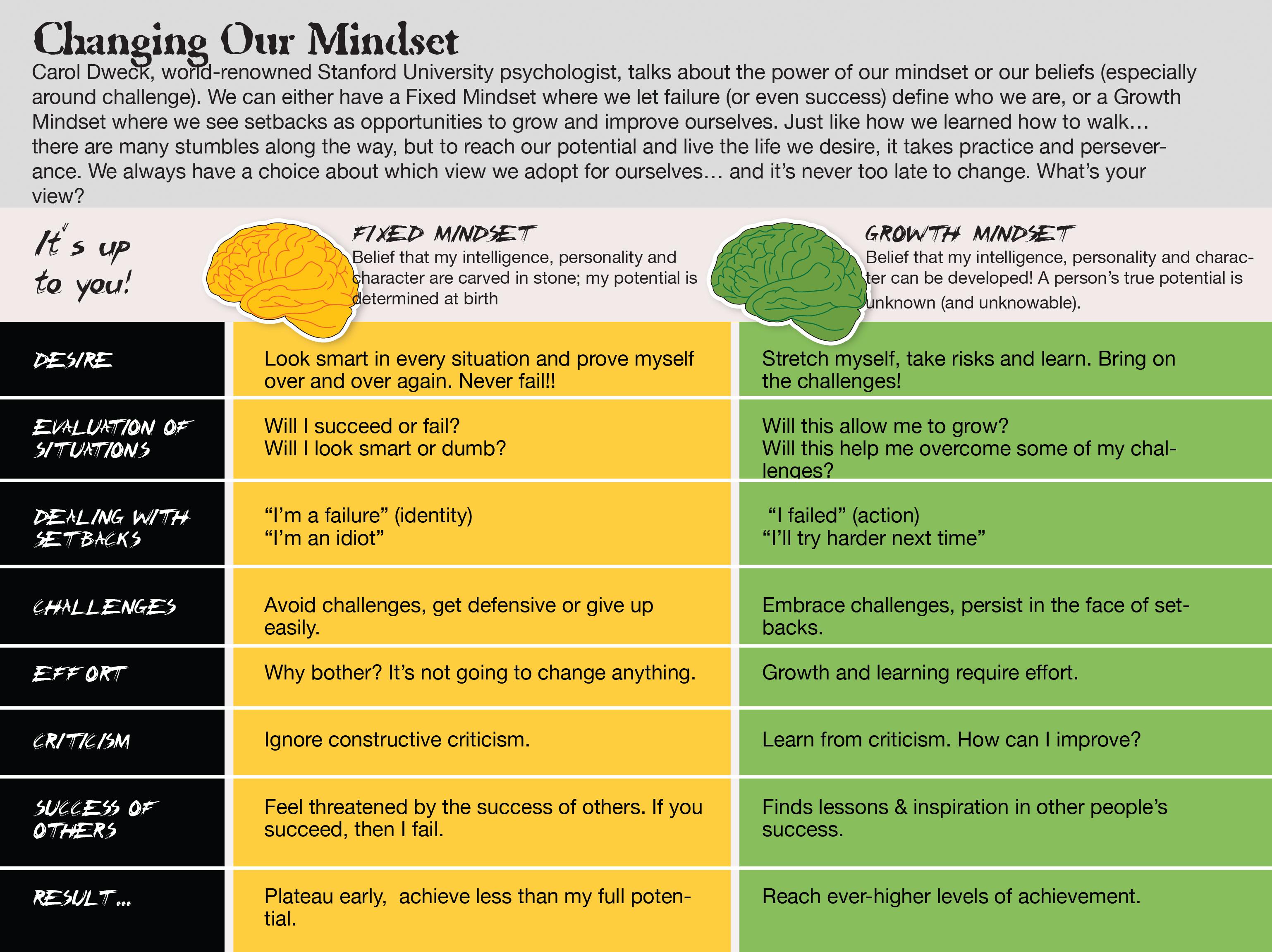 Esl Student Motivation And Growth Mindset