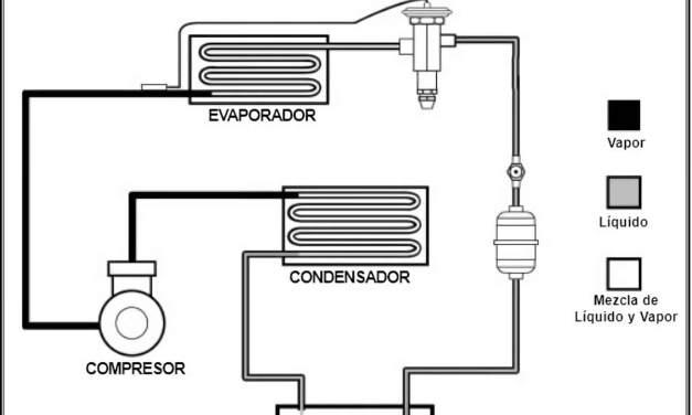 Refrigerante en tres formas