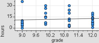 Netflix_hours_grades