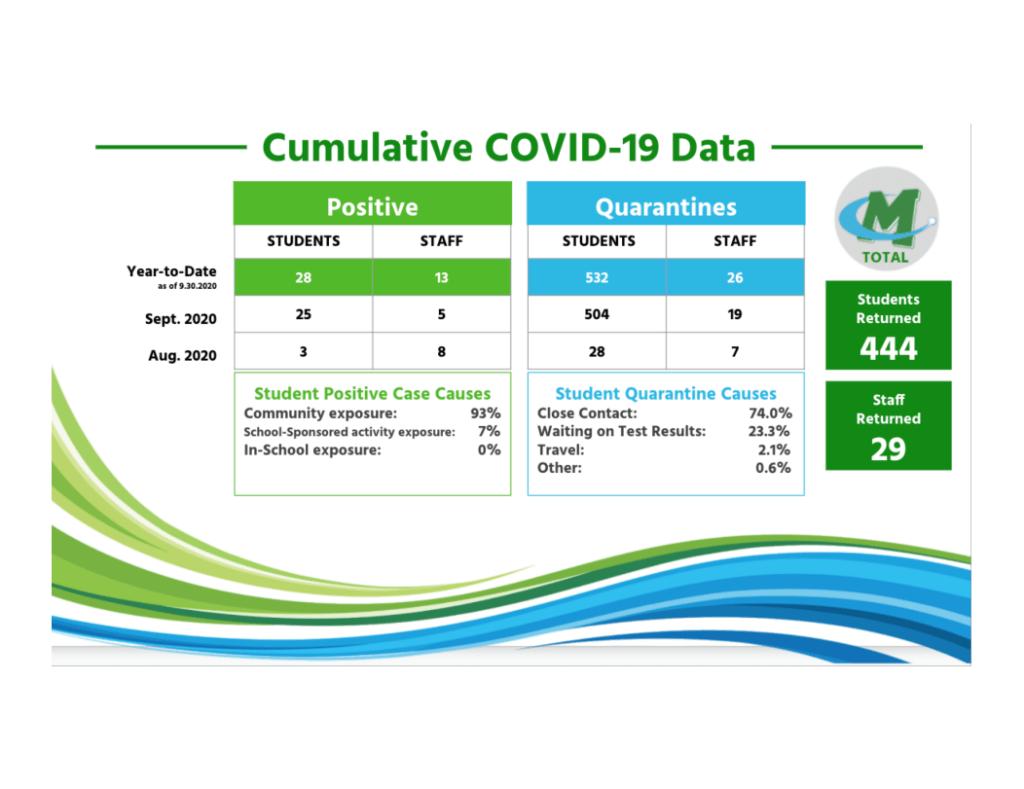 Mason City Schools' COVID-19 data