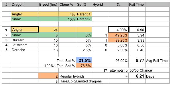 Angler cloning stats