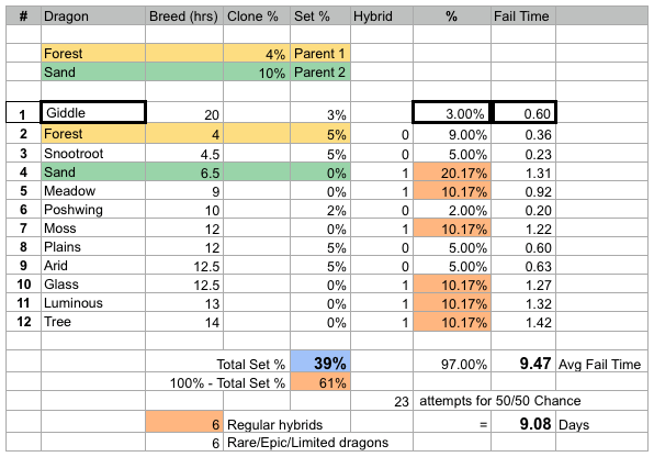 Giddle Breed stats