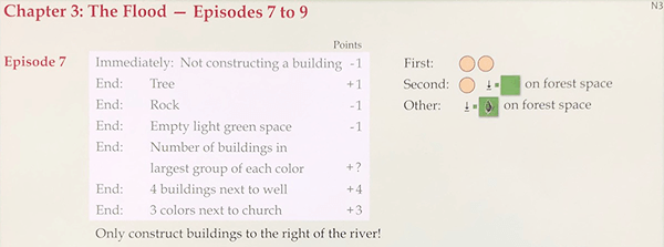 My City Episode 7 Rules