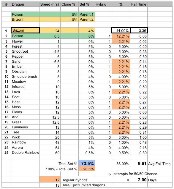 Brizoni dragon clone stats