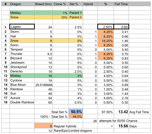 Lageto dragon breed stats