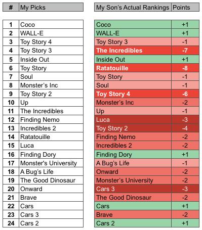 My Picks for Pixar