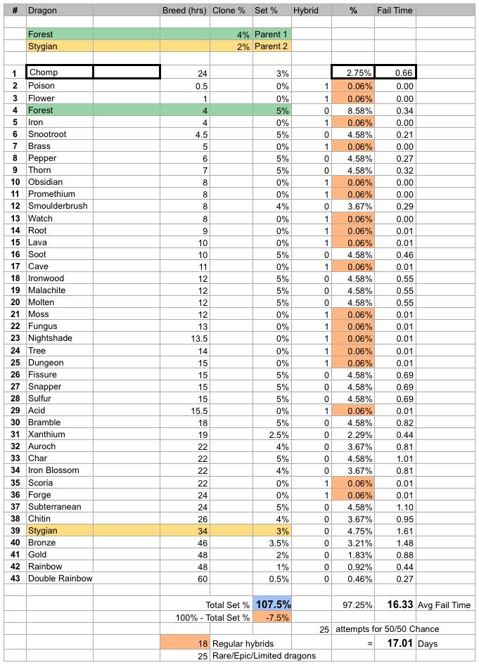 Stygian plus Forest breed stats