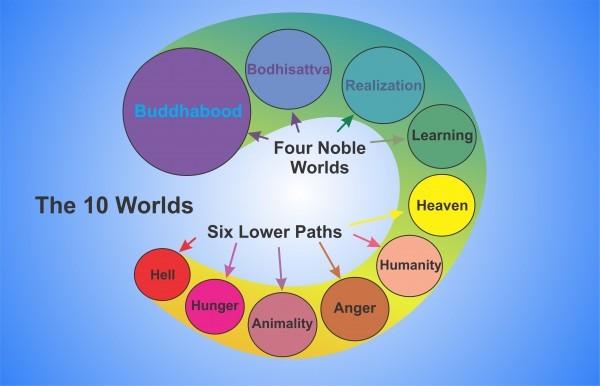Buddhism Ten Worlds