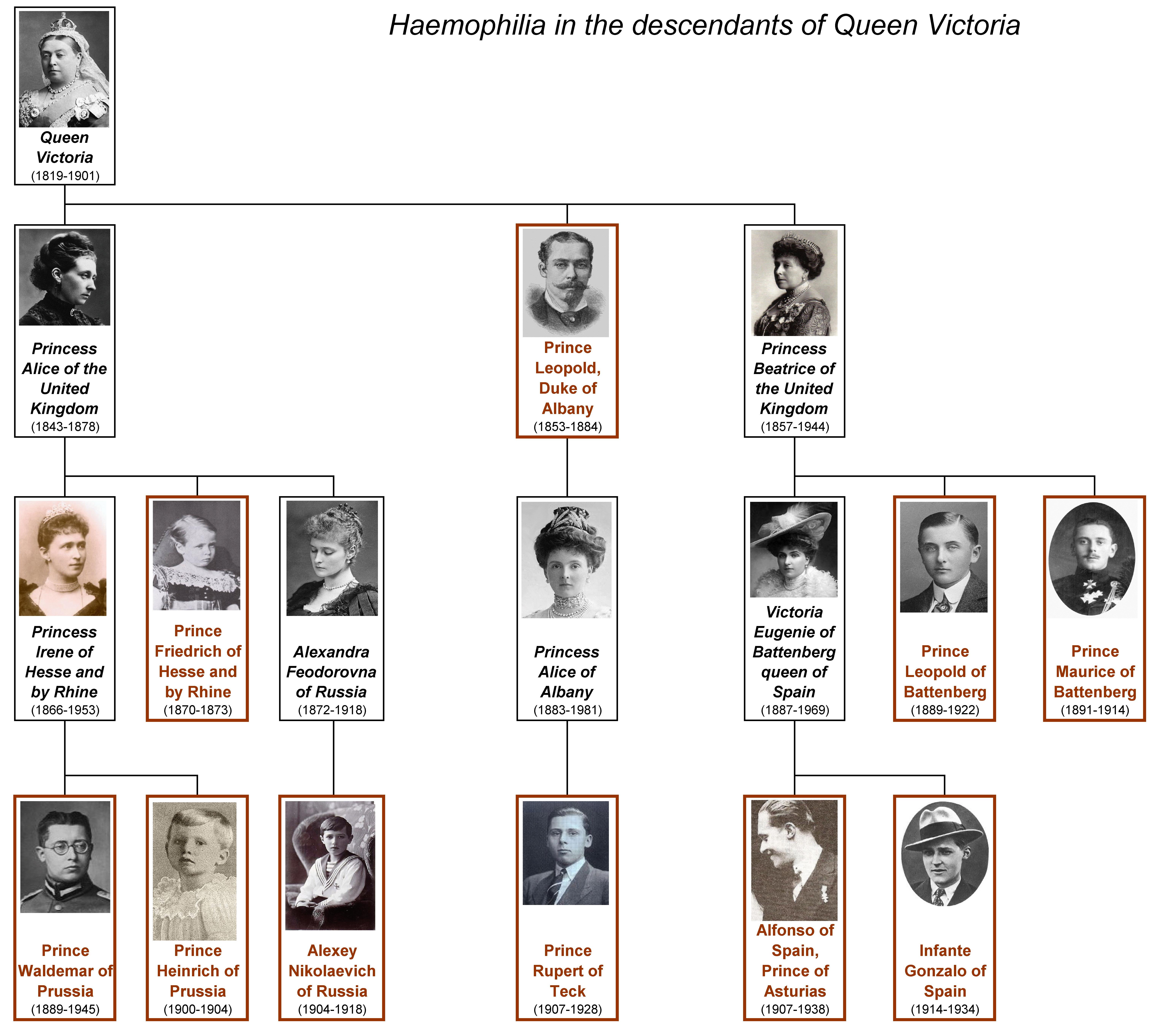 Esp Genetics And History