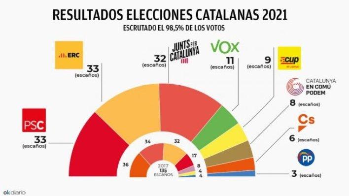 نتائج انتخابات كاطالونيا 14 فبراير