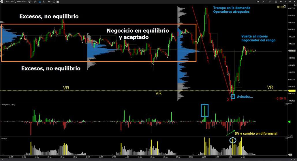 Volume Profile, Volumen (VSA), Acción del Precio en el FDAX - DAX 30