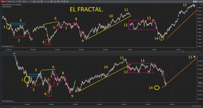 fractal-dax30-trading