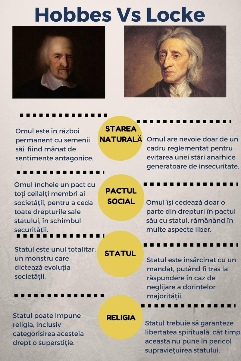 hobbes vs locke, filosofie, filosofie politică, liberalism, totalitarism