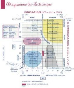 bio-electronique-eau