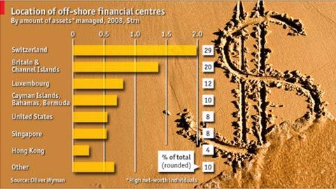 Quadro publicado na revista Economist de 27 Fevereiro 2009