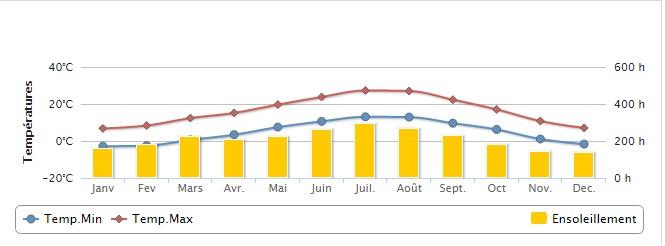 Temperatura Alpes franceses