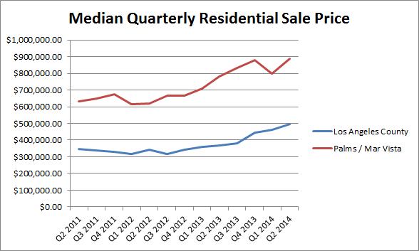 Palms Mar Vista Real Estate – A Market Study