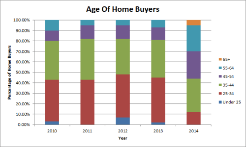 Esquire Real Estate Brokerage Average Age of Home Buyers Distribution