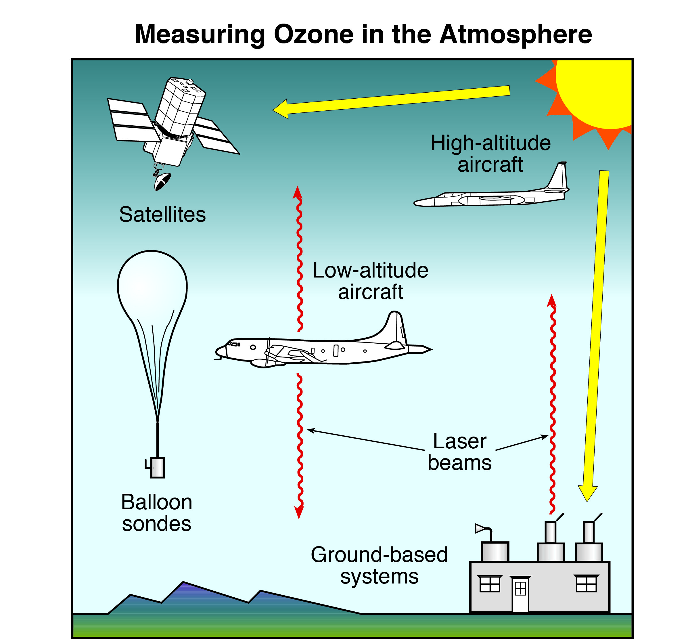 Scientific Assessment Of Ozone Depletion Twenty Questions And Answers About The Ozone Layer