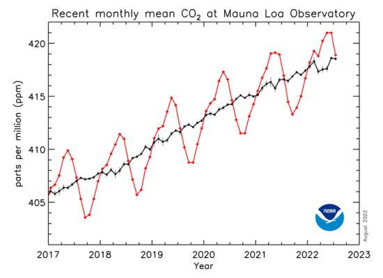 Mauna Loa CO2 record posts smallest yearly gain in its