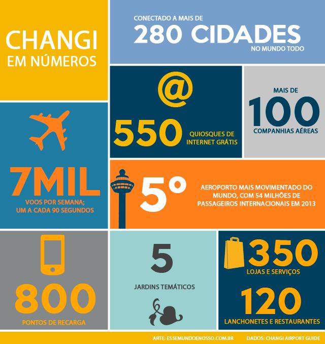 Aeroporto de Cingapura em números (Arte: Esse Mundo É Nosso)