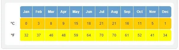 Quando ir pra Croácia: Clima e a melhor época (Imagem via HolidayWeather.com)