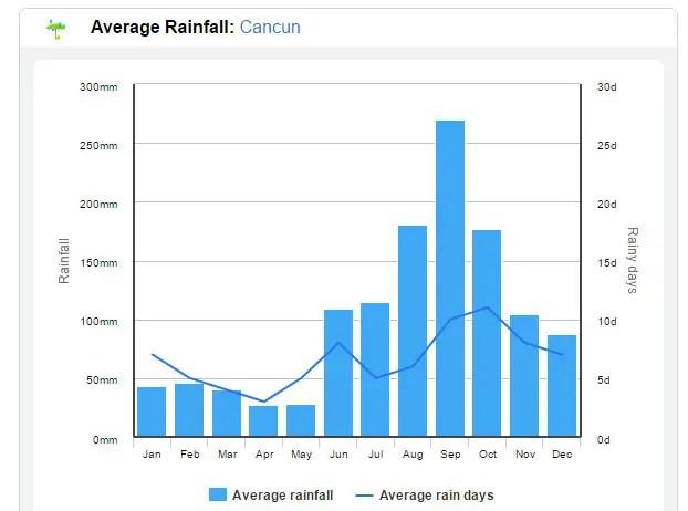 Quando ir pra Cancún: Clima e a melhor época pra viajar (Imagem via www.holiday-weather.com)