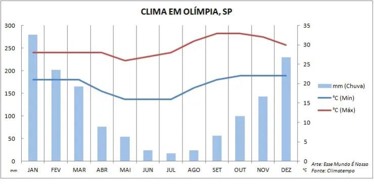 Gráfico de Quando ir pra Olímpia, SP (Foto: Esse Mundo É Nosso)
