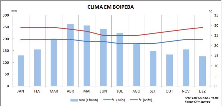 Quando ir pra Boipeba - Climatologia
